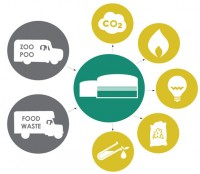 """The illustration shows how the digester works like a """"cow's stomach"""" as explained by Daniel Bida. Food waste and animal poo is heated into the concrete tank by using carbon dioxide for a period of 50 days, after which a renewable and odour-free biogas comes out as power, heat, and fertilizer."""