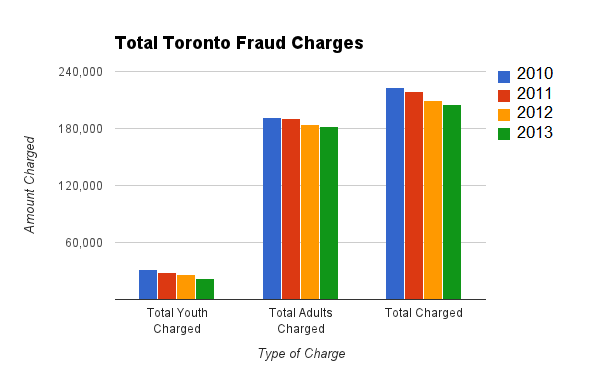 Toronto Fraud Convictions