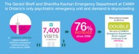Visits to the emergency department have grown exponentially. Photo Courtesy of CAMH.