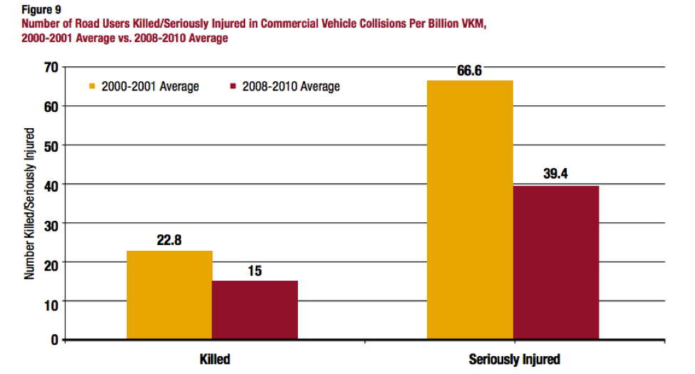 Courtesy Road Safety Vision Report, 2010