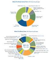 Budget at a glance prepared by City of Toronto staff.